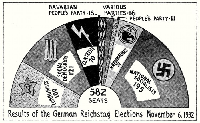 Reichstag elections, 6 November 1932
