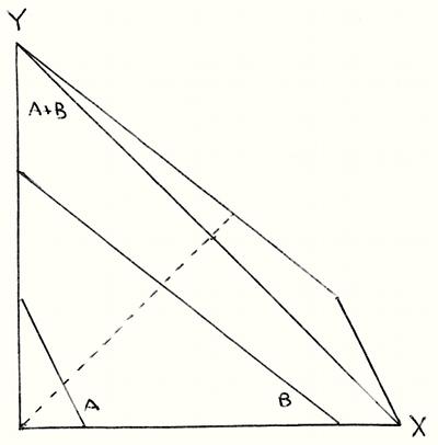 Ricardo's Law diagram - Stoddard